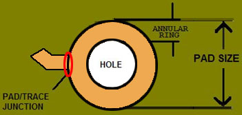 Annular Rings Diagram